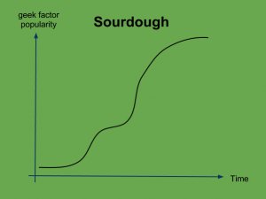 Sourdough chart popularity (1)